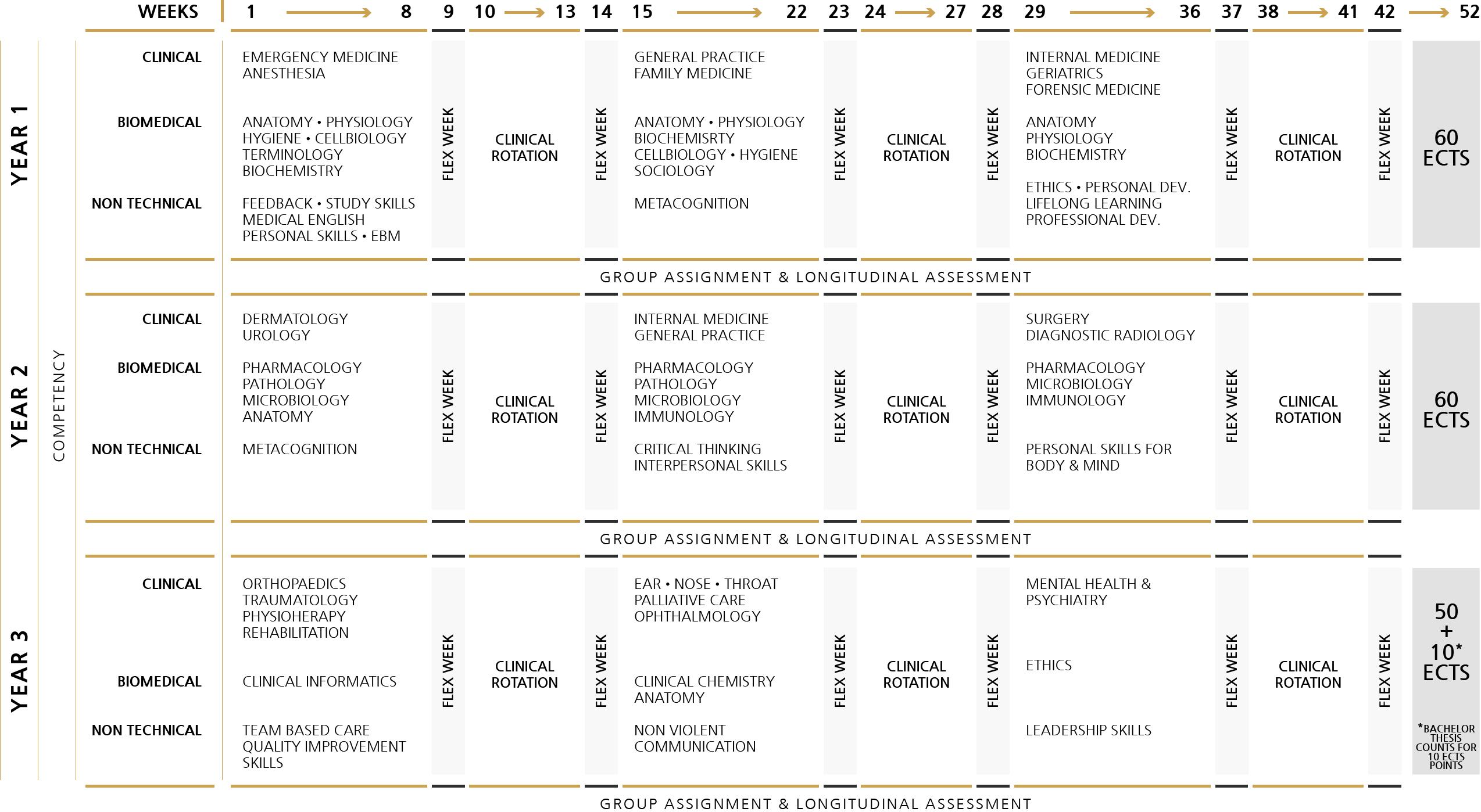 B med calendar